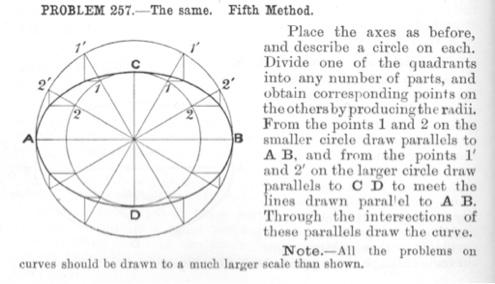 To describe an ellipse, the major and minor axes being given.